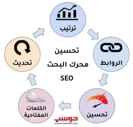 The role of search engine optimization in marketing