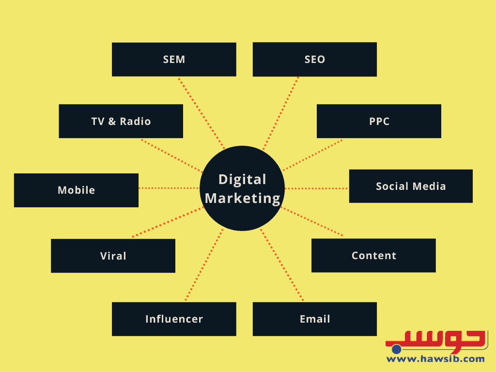 Digital Marketing Categories